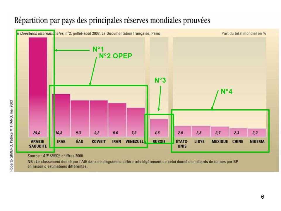 N°1 N°2 OPEP N°3 N°4