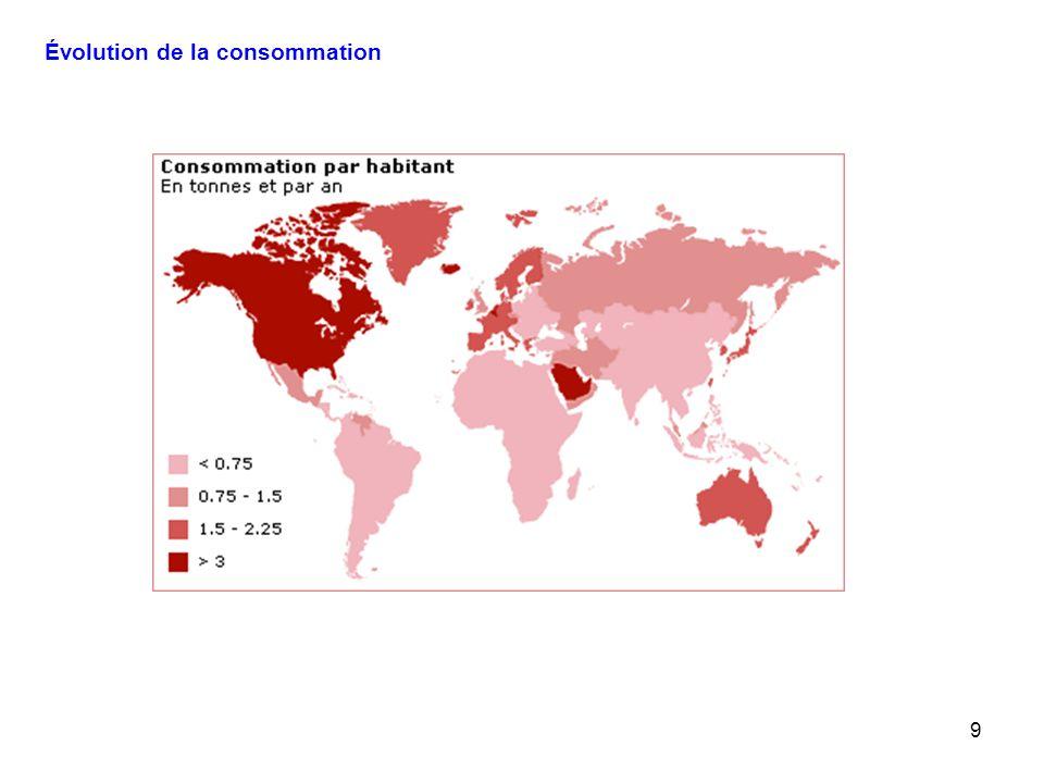 Évolution de la consommation