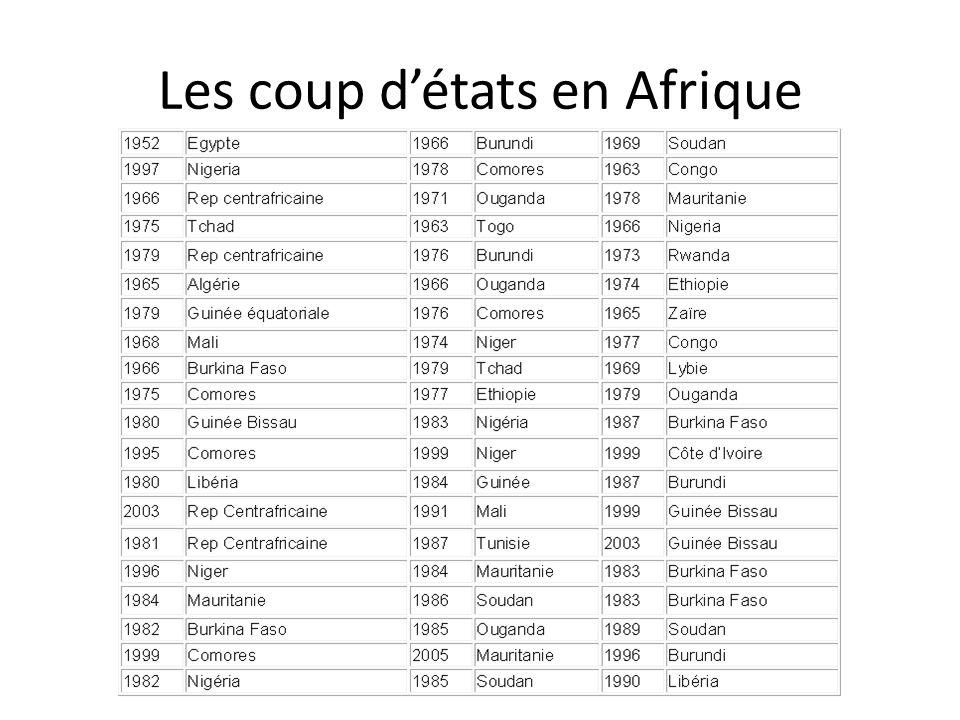 Les coup d'états en Afrique