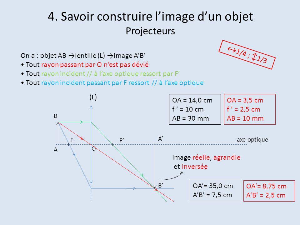 4. Savoir construire l'image d'un objet Projecteurs