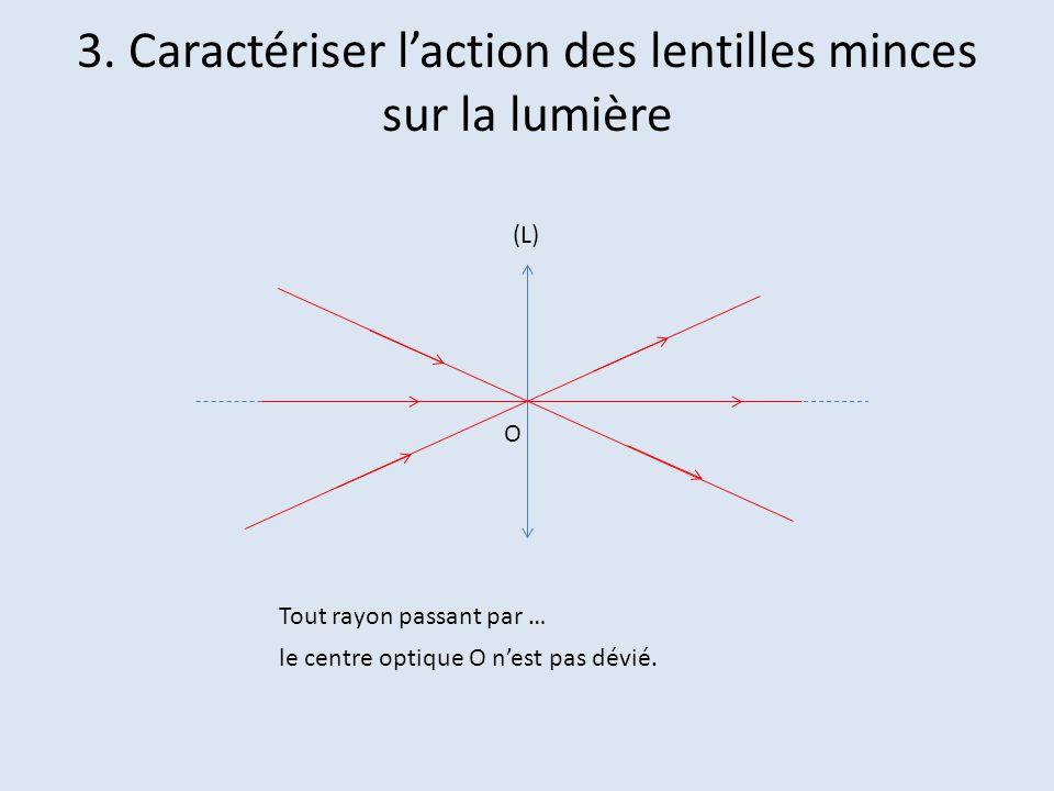 3. Caractériser l'action des lentilles minces sur la lumière