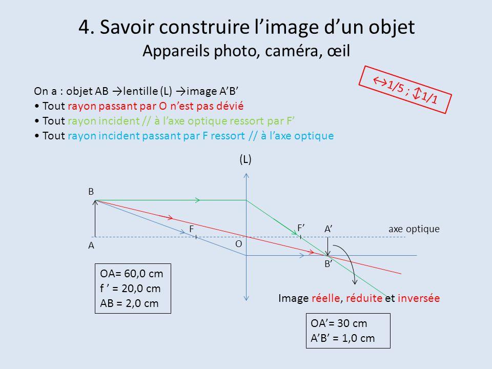 4. Savoir construire l'image d'un objet Appareils photo, caméra, œil