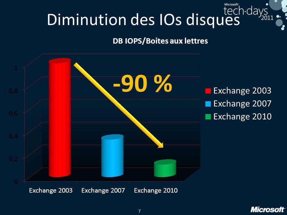 Diminution des IOs disques