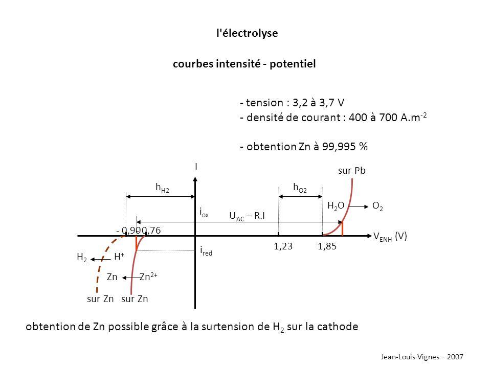 courbes intensité - potentiel