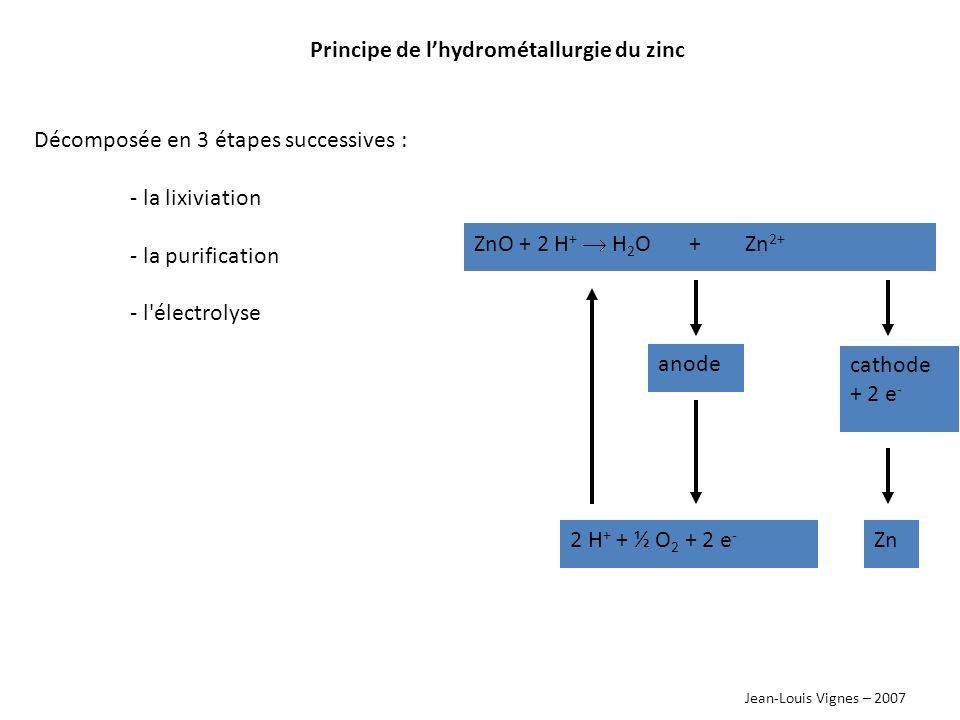Principe de l'hydrométallurgie du zinc