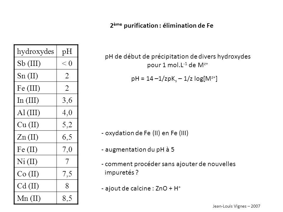 pH de début de précipitation de divers hydroxydes