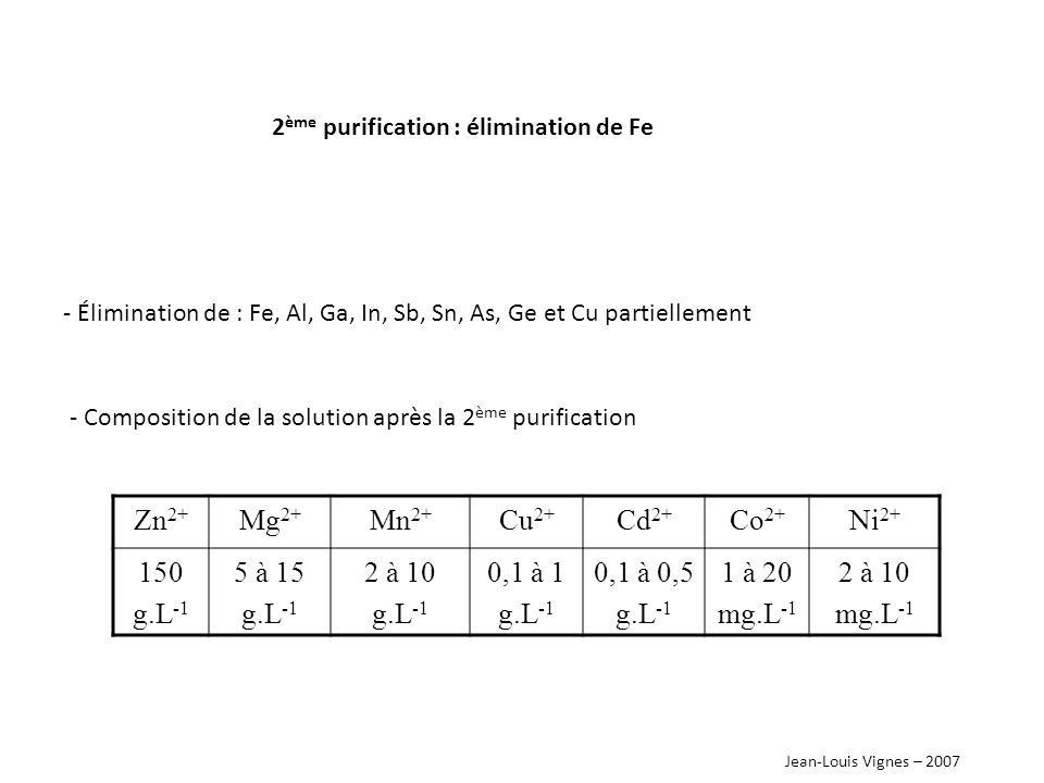 Zn2+ Mg2+ Mn2+ Cu2+ Cd2+ Co2+ Ni2+ 150 g.L-1 5 à 15 2 à 10 0,1 à 1