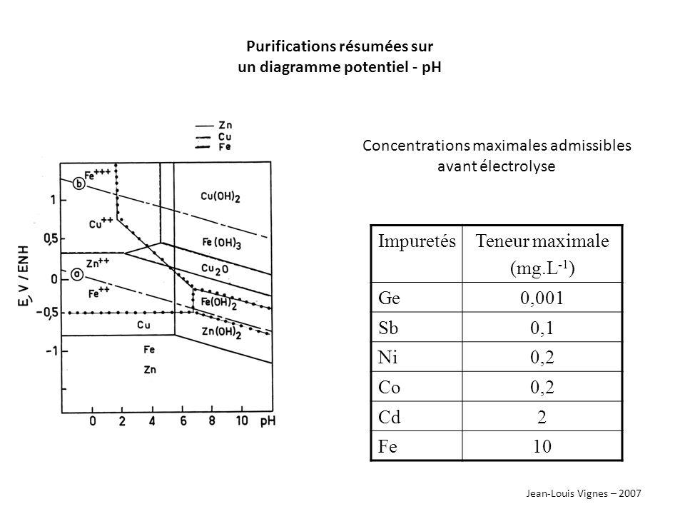 Purifications résumées sur un diagramme potentiel - pH