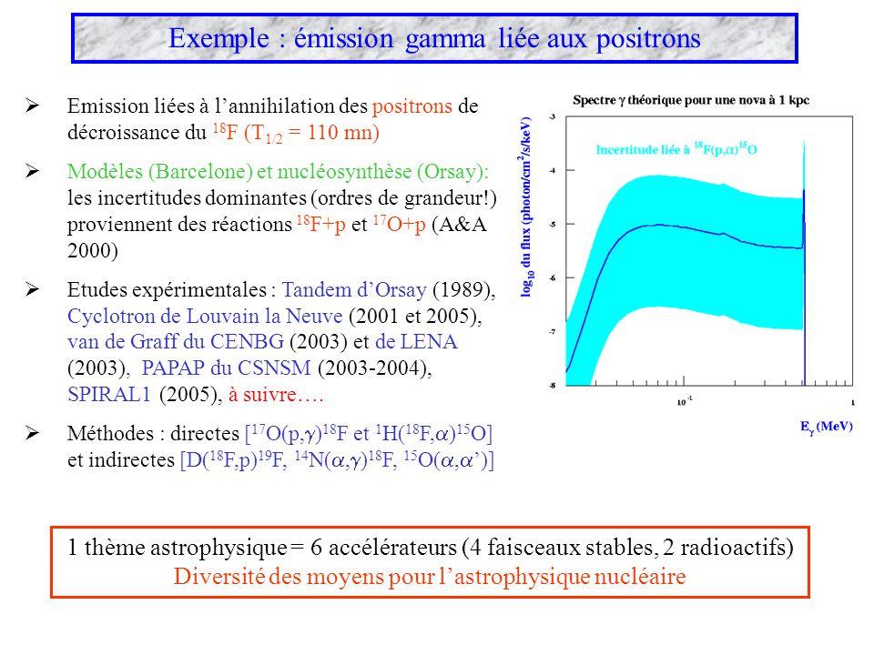 Exemple : émission gamma liée aux positrons