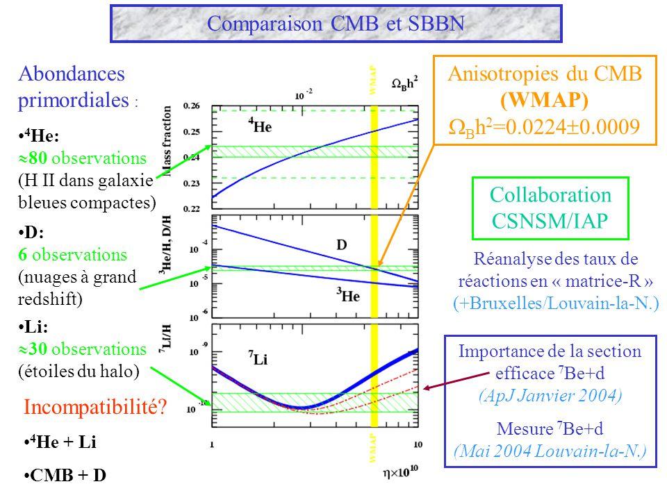 Comparaison CMB et SBBN