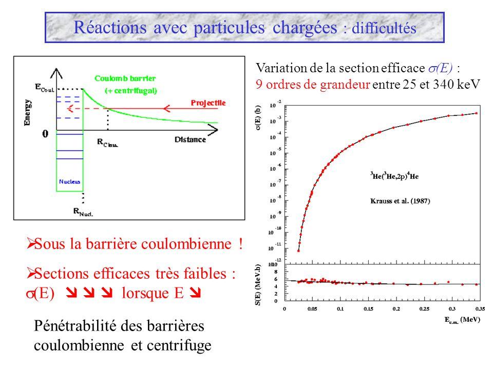 Réactions avec particules chargées : difficultés