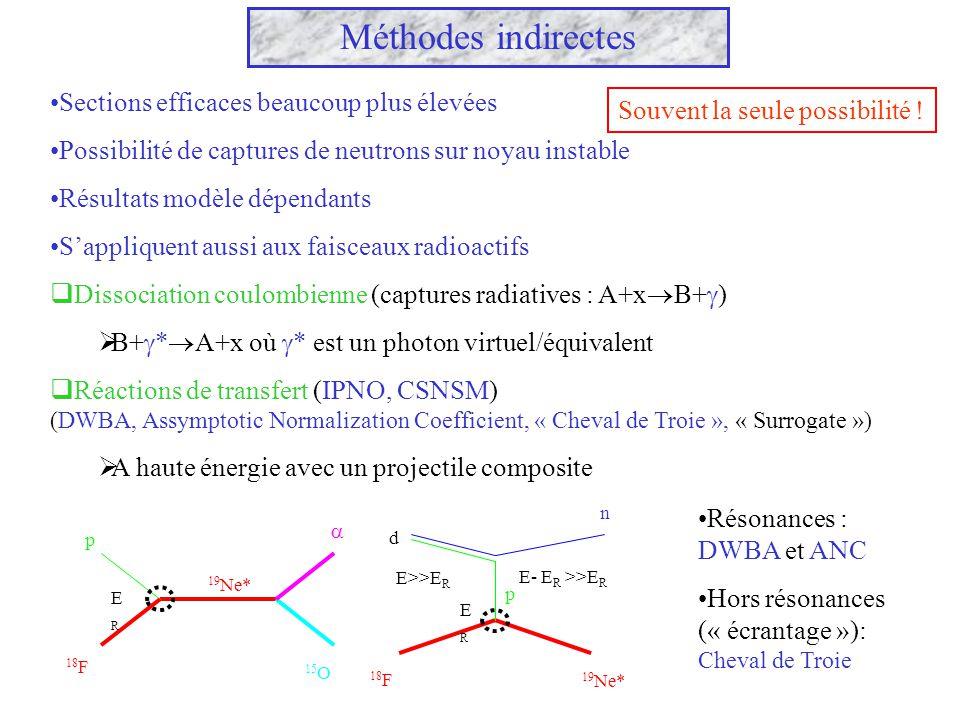 Méthodes indirectes Sections efficaces beaucoup plus élevées