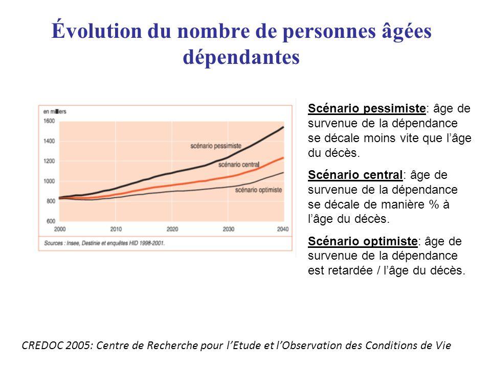 Évolution du nombre de personnes âgées dépendantes