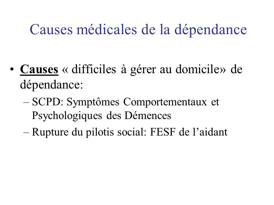 Causes médicales de la dépendance