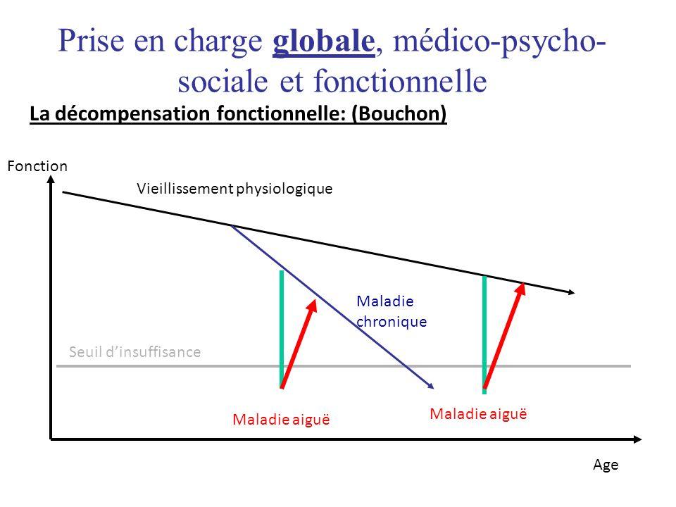 Prise en charge globale, médico-psycho-sociale et fonctionnelle