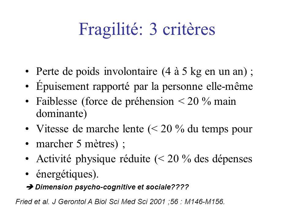 Fragilité: 3 critères Perte de poids involontaire (4 à 5 kg en un an) ; Épuisement rapporté par la personne elle-même.