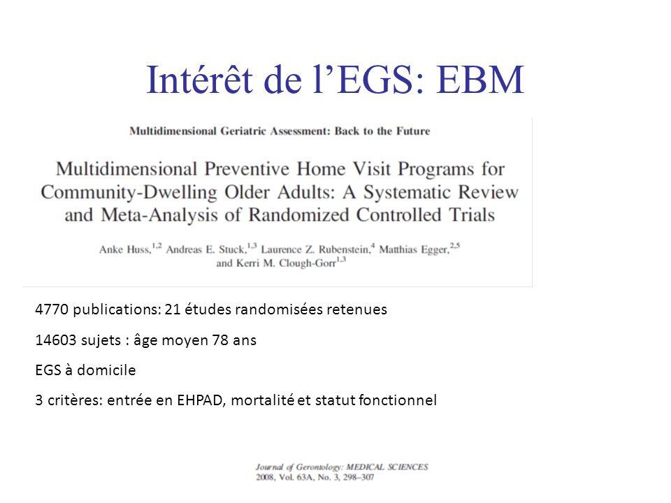 Intérêt de l'EGS: EBM4770 publications: 21 études randomisées retenues. 14603 sujets : âge moyen 78 ans.