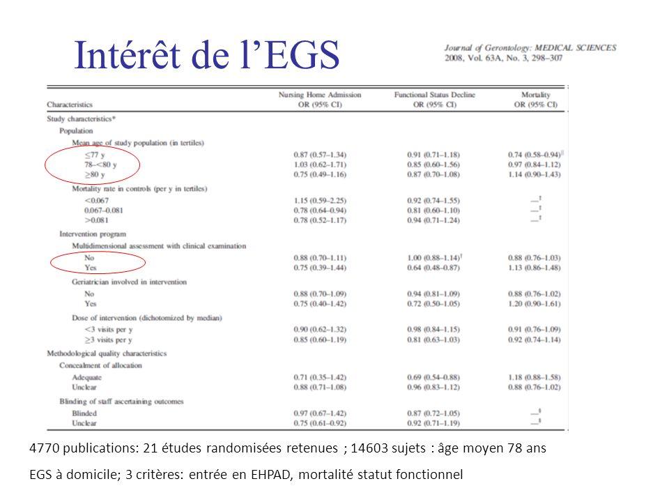 Intérêt de l'EGS4770 publications: 21 études randomisées retenues ; 14603 sujets : âge moyen 78 ans.