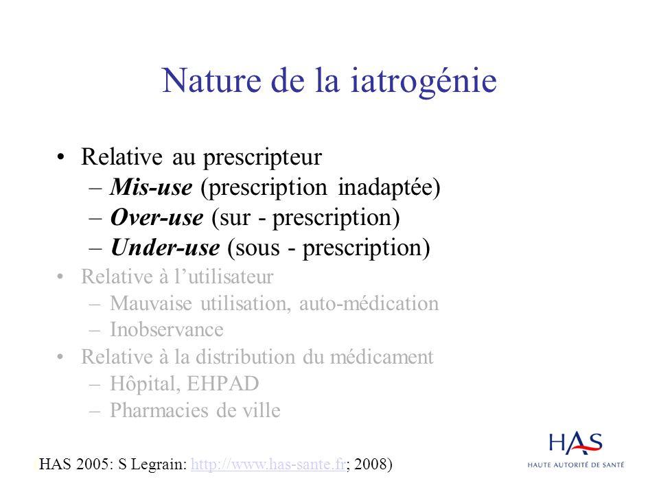 Nature de la iatrogénie