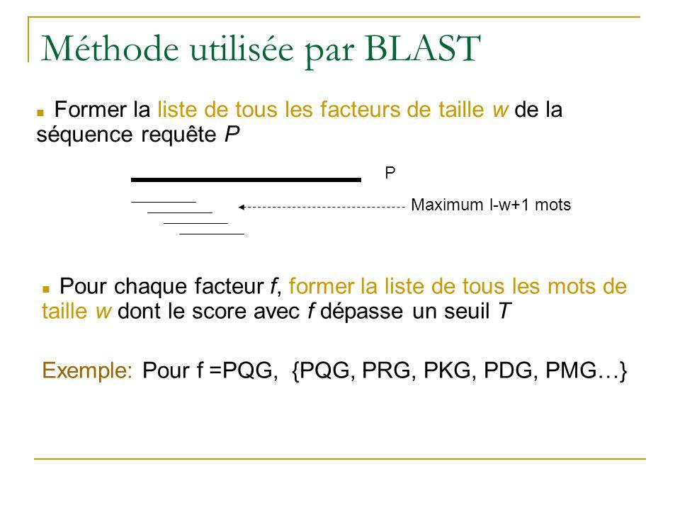 Méthode utilisée par BLAST