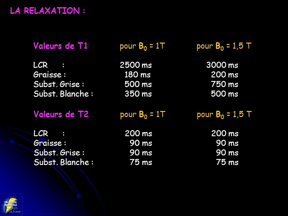 LA RELAXATION :Valeurs de T1 pour B0 = 1T pour B0 = 1,5 T. LCR : 2500 ms 3000 ms. Graisse : 180 ms 200 ms.