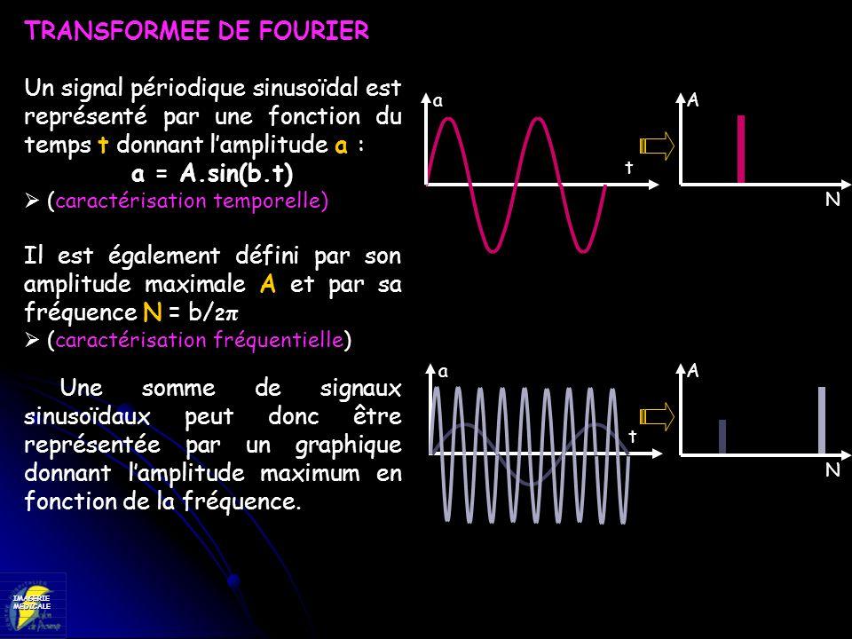 TRANSFORMEE DE FOURIER