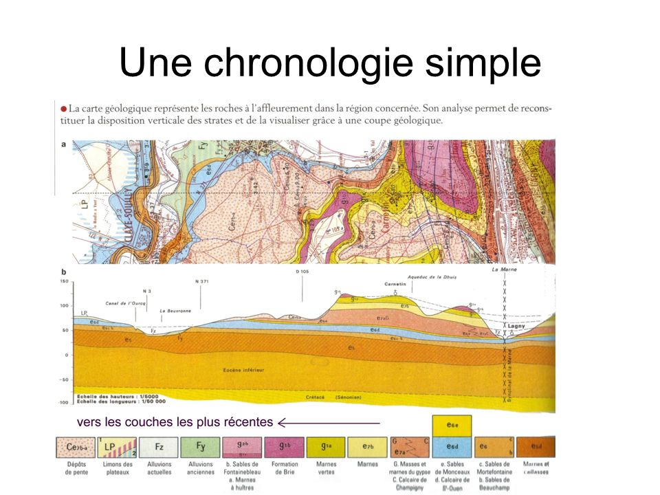 Une chronologie simple