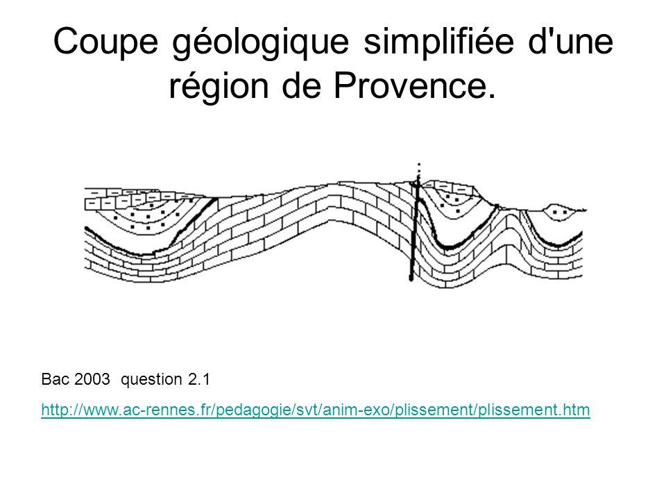 Coupe géologique simplifiée d une région de Provence.