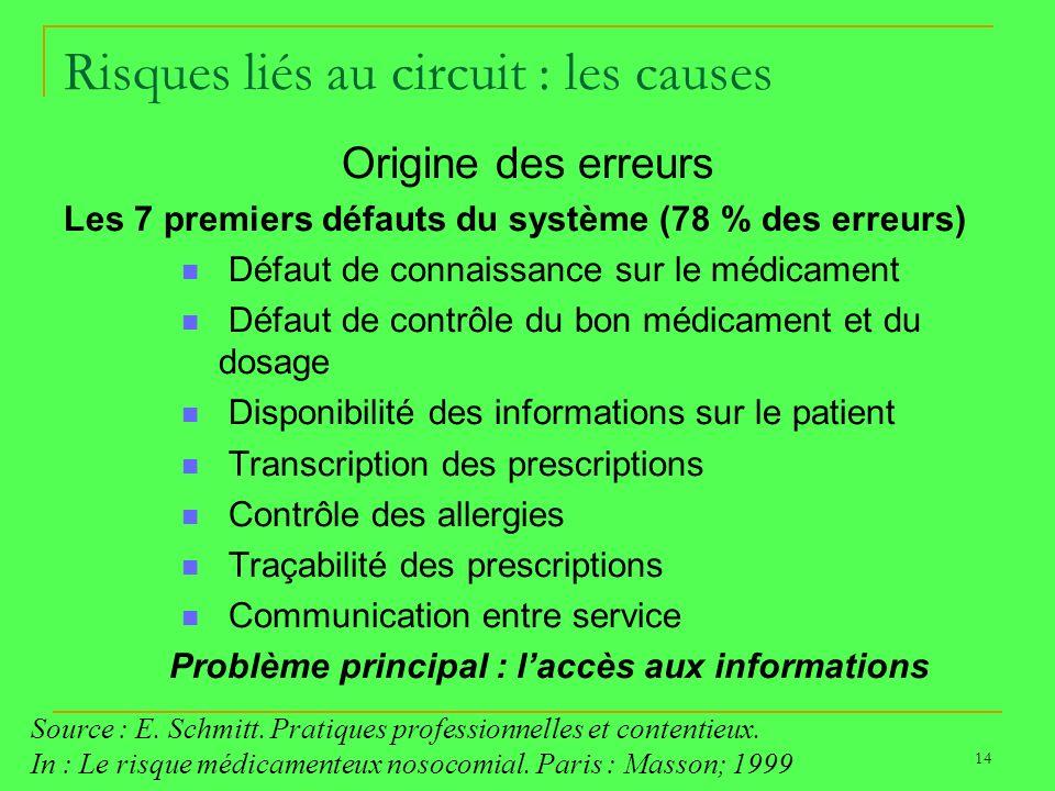 Risques liés au circuit : les causes