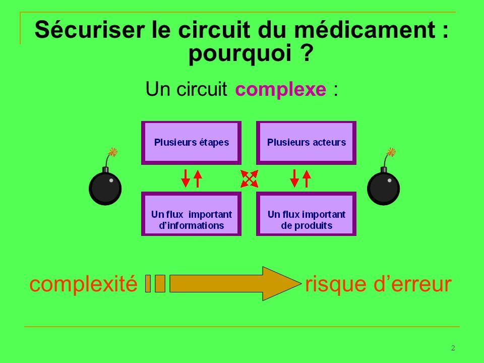 Sécuriser le circuit du médicament : pourquoi