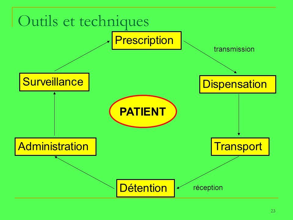 Outils et techniques Prescription Surveillance Dispensation PATIENT