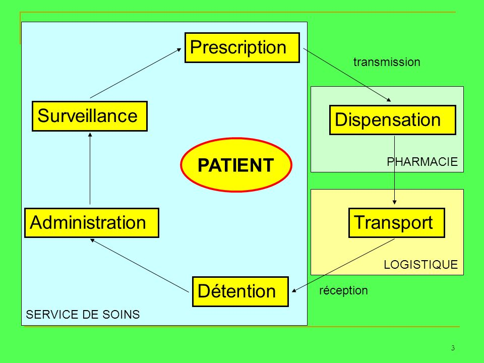 Prescription Surveillance Dispensation PATIENT Administration