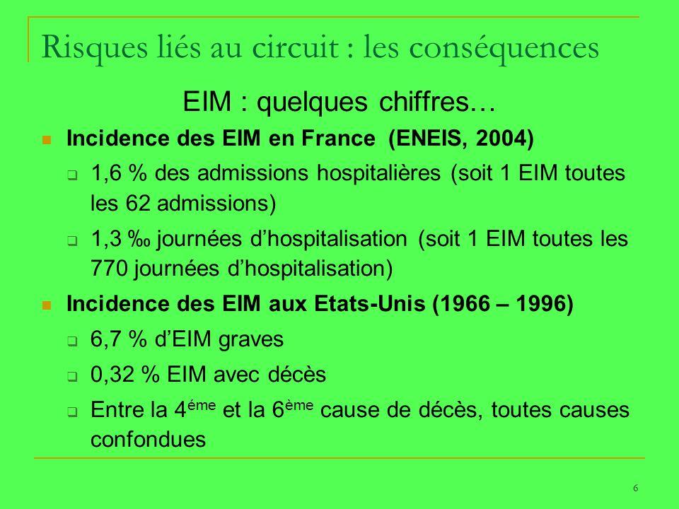 Risques liés au circuit : les conséquences