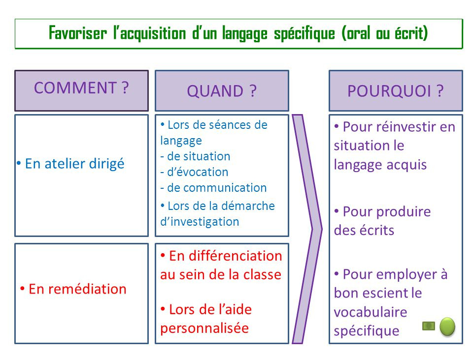 Favoriser l'acquisition d'un langage spécifique (oral ou écrit)