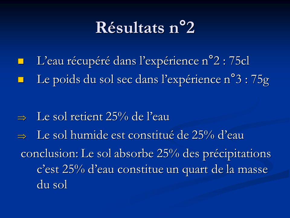 Résultats n°2 L'eau récupéré dans l'expérience n°2 : 75cl