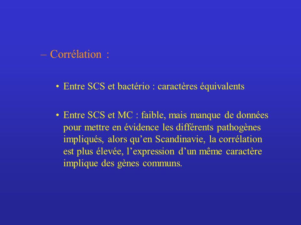 Corrélation : Entre SCS et bactério : caractères équivalents