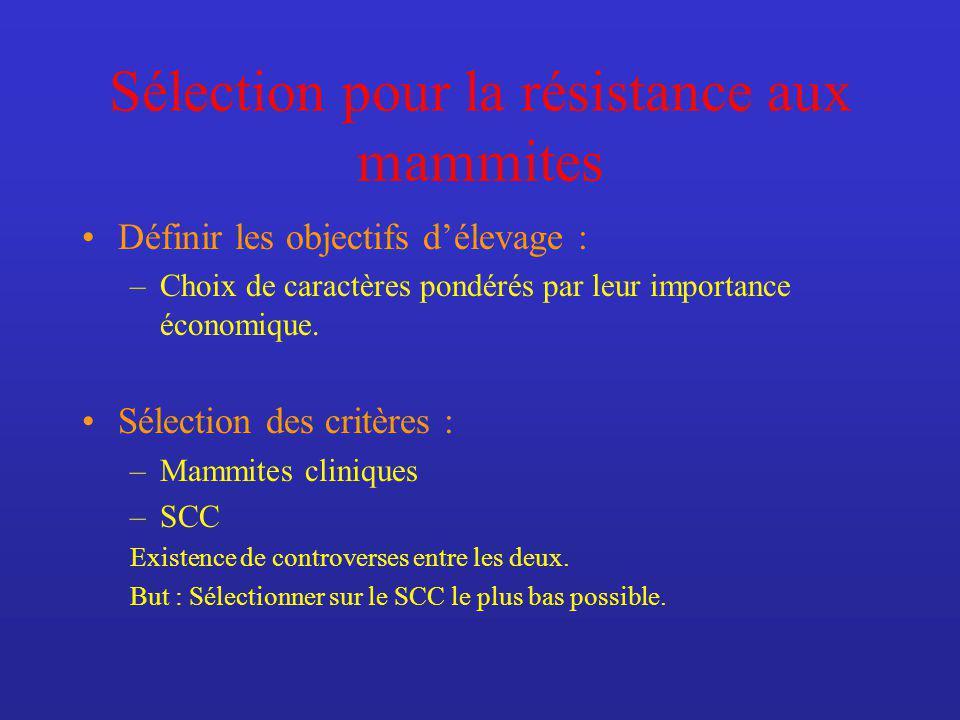Sélection pour la résistance aux mammites