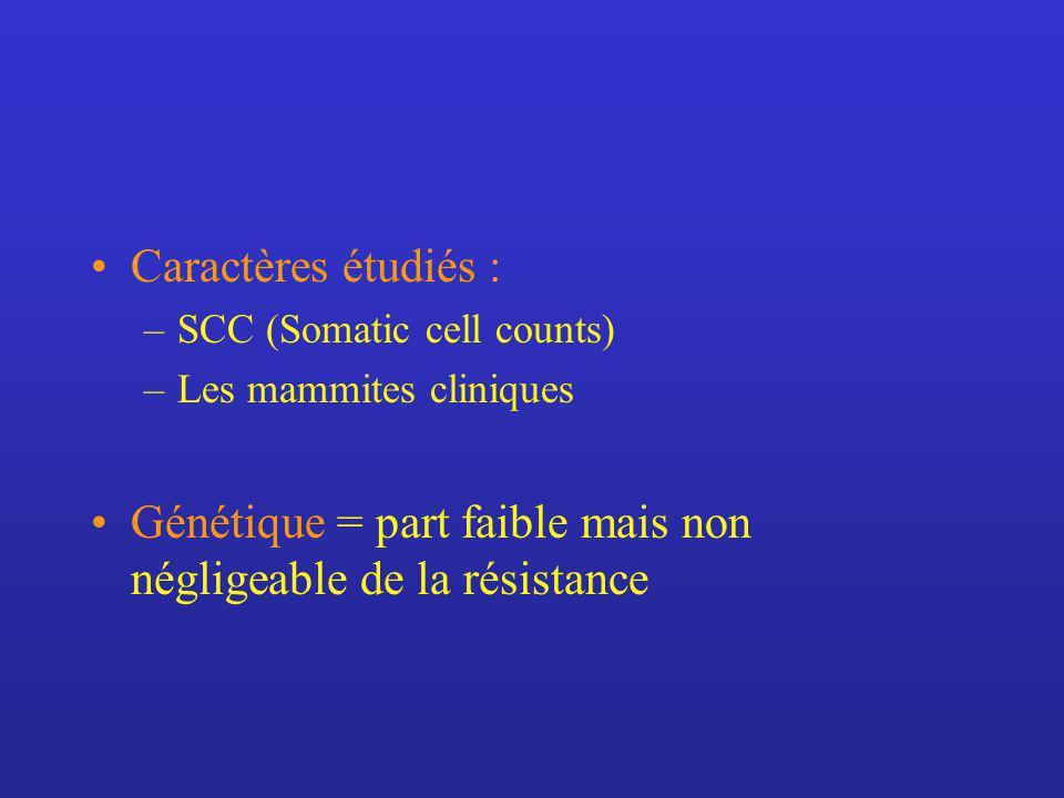 Génétique = part faible mais non négligeable de la résistance