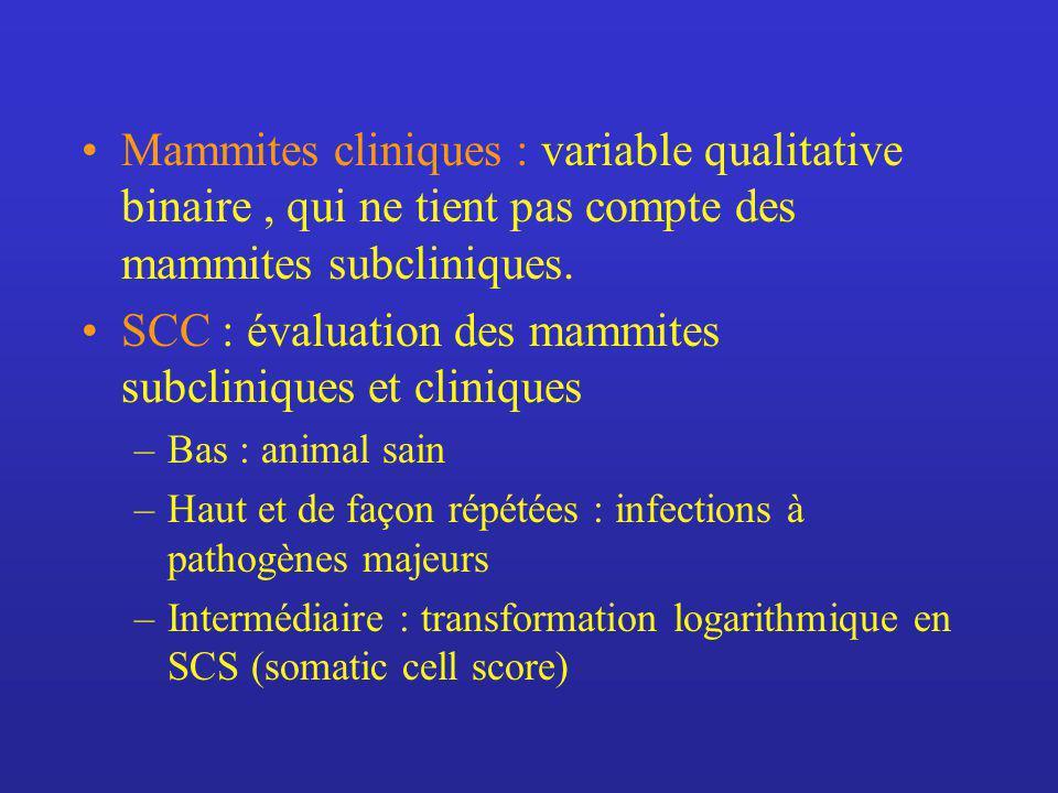 SCC : évaluation des mammites subcliniques et cliniques