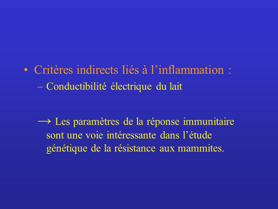 Critères indirects liés à l'inflammation :
