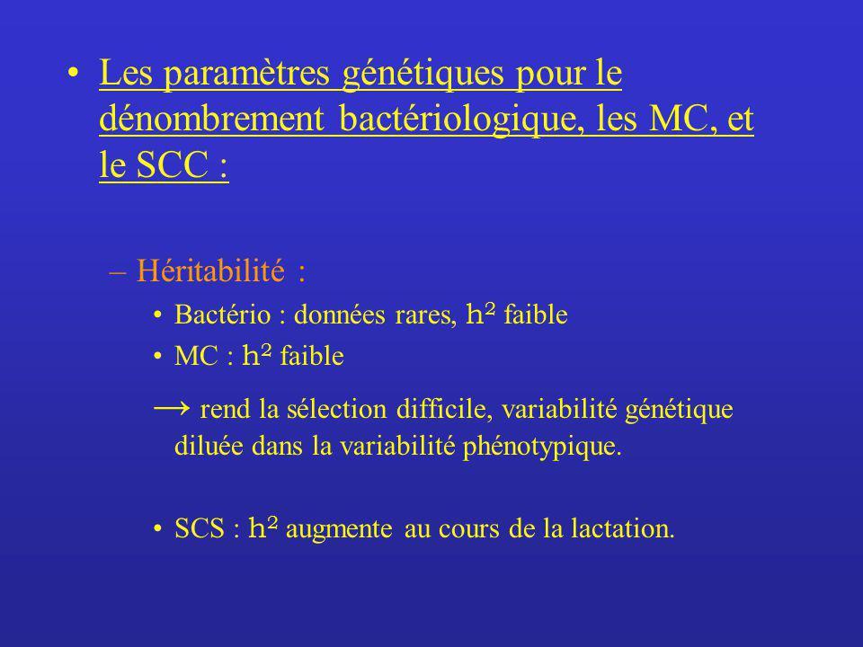 Les paramètres génétiques pour le dénombrement bactériologique, les MC, et le SCC :
