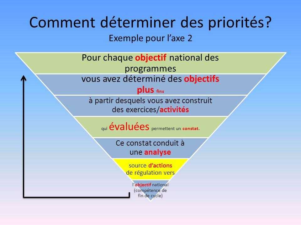 Comment déterminer des priorités Exemple pour l'axe 2