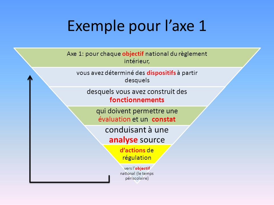 Exemple pour l'axe 1 conduisant à une analyse source
