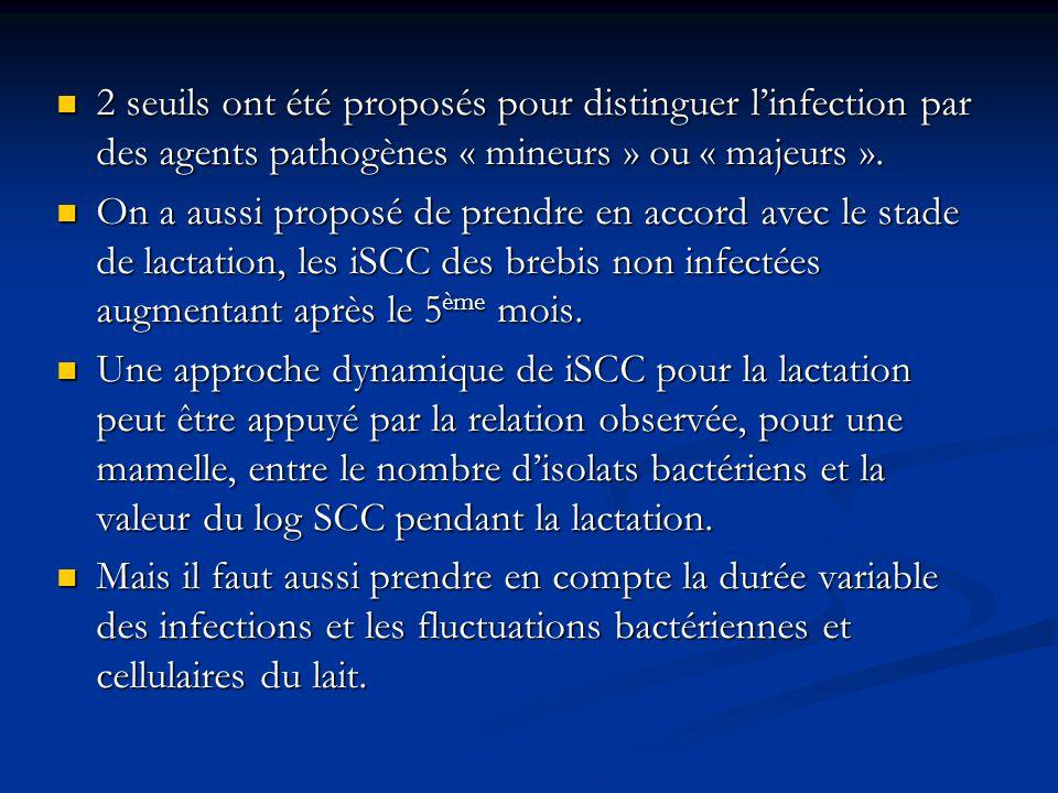2 seuils ont été proposés pour distinguer l'infection par des agents pathogènes « mineurs » ou « majeurs ».