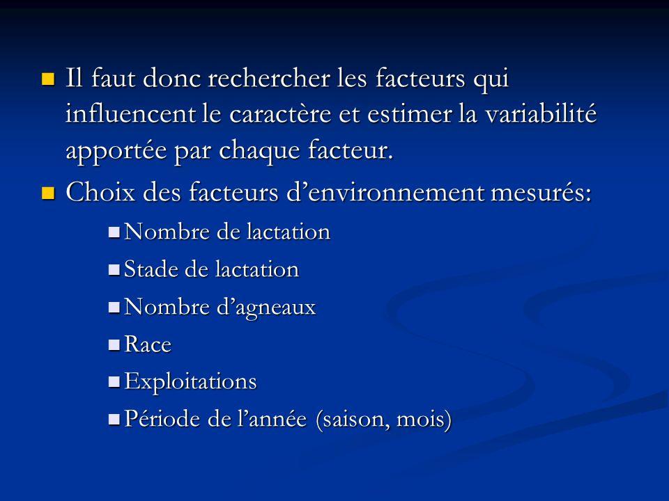 Choix des facteurs d'environnement mesurés: