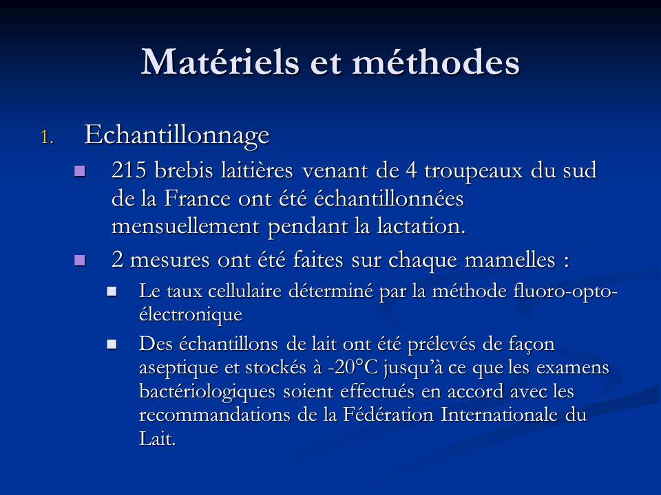 Matériels et méthodes Echantillonnage