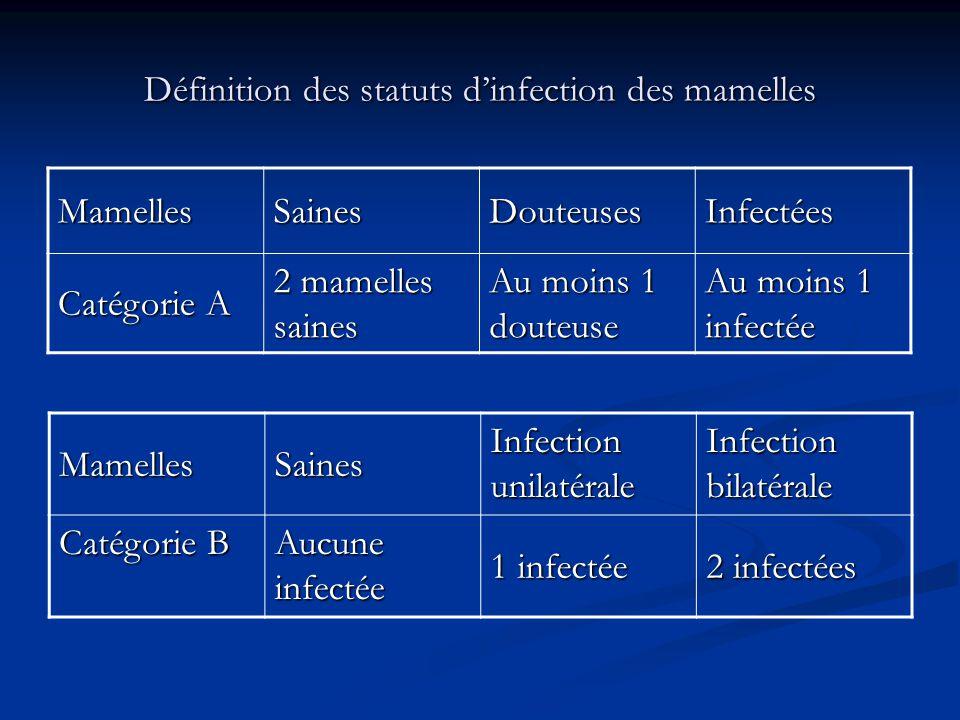 Définition des statuts d'infection des mamelles