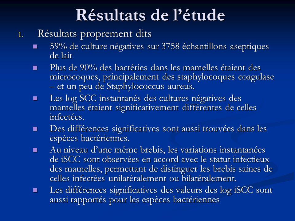 Résultats de l'étude Résultats proprement dits