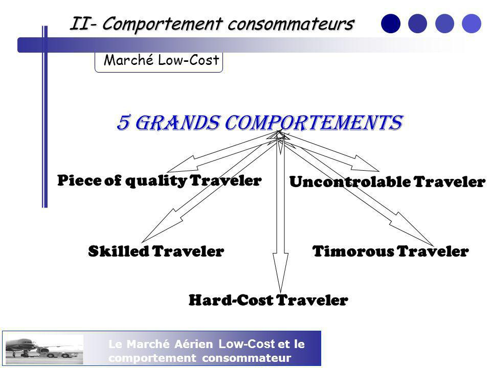5 grands comportements II- Comportement consommateurs