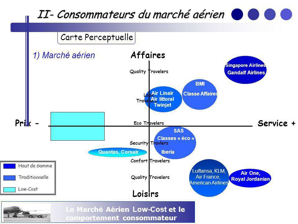 II- Consommateurs du marché aérien